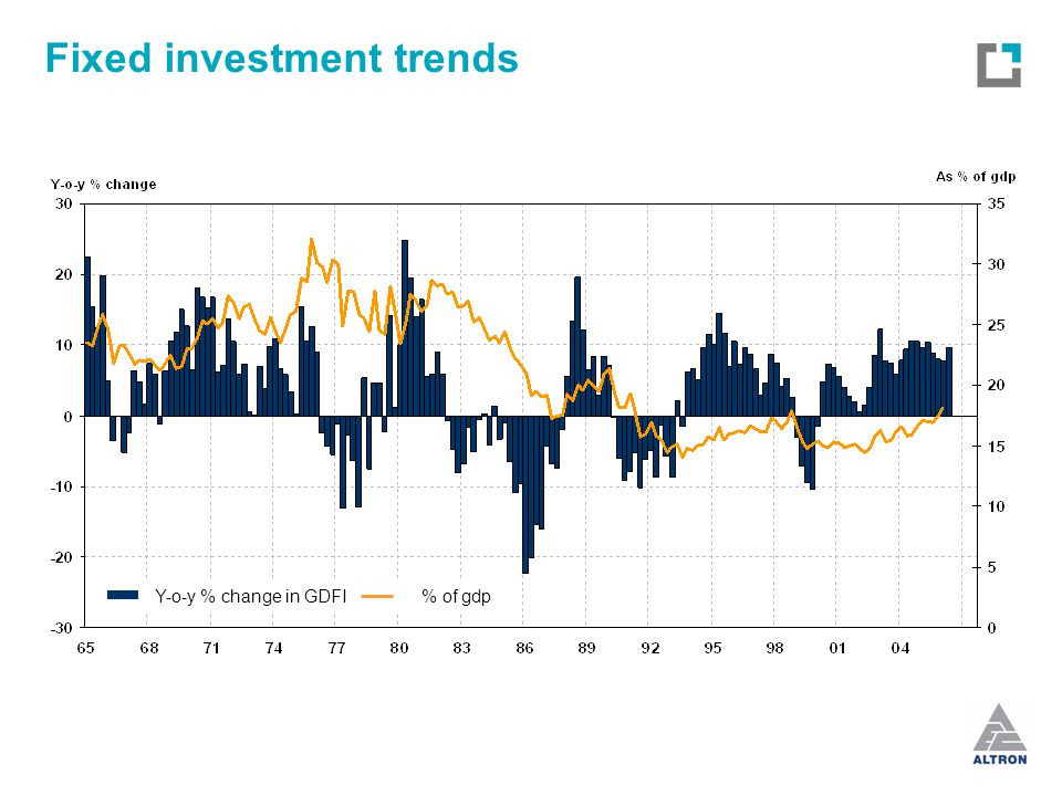 Fixed investment trends Y-o-y % change in GDFI% of gdp