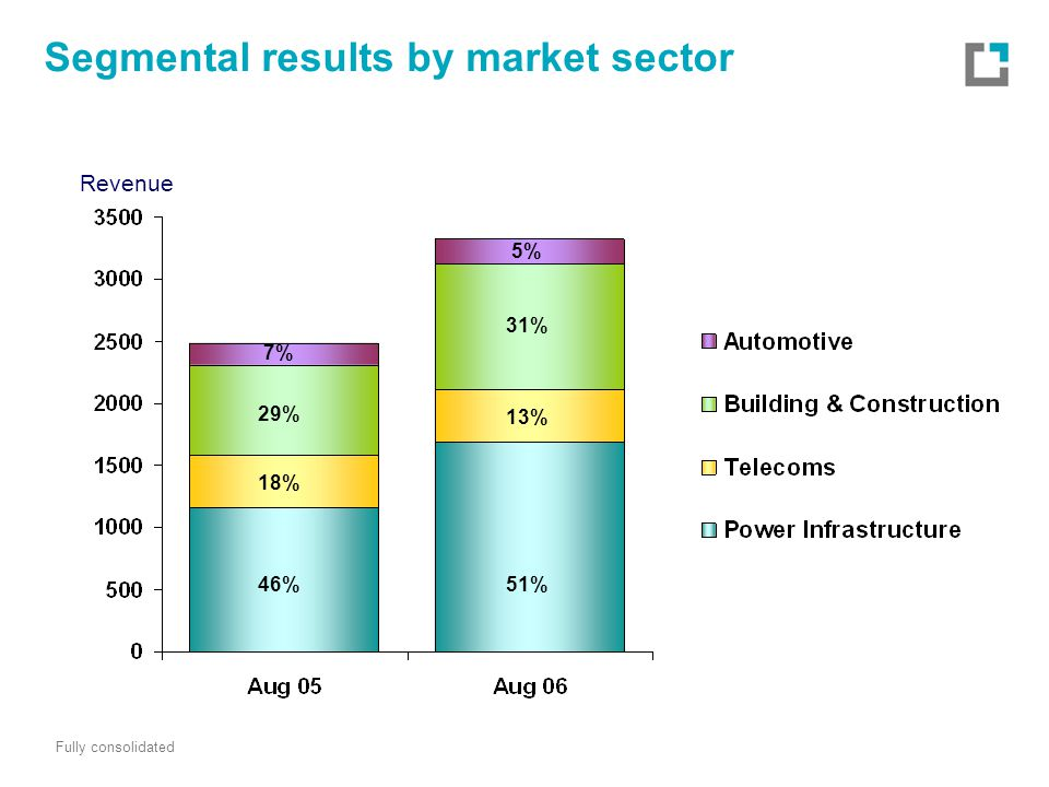Segmental results by market sector Revenue Fully consolidated 46% 18% 7% 29% 51% 5% 13% 31%