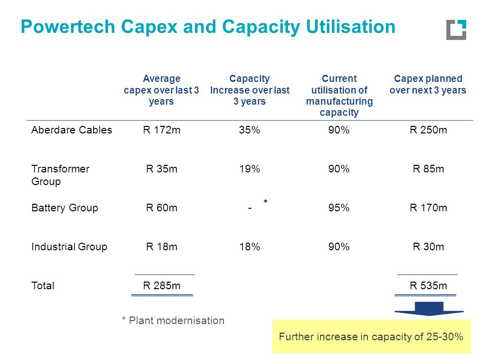 Powertech Capex and Capacity Utilisation Average capex over last 3 years Capacity Increase over last 3 years Current utilisation of manufacturing capacity Capex planned over next 3 years Aberdare CablesR 172m35%90%R 250m Transformer Group R 35m19%90%R 85m Battery GroupR 60m-95%R 170m Industrial GroupR 18m18%90%R 30m TotalR 285mR 535m * Plant modernisation * Further increase in capacity of 25-30%