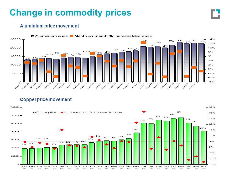 Change in commodity prices Copper price movement Aluminium price movement