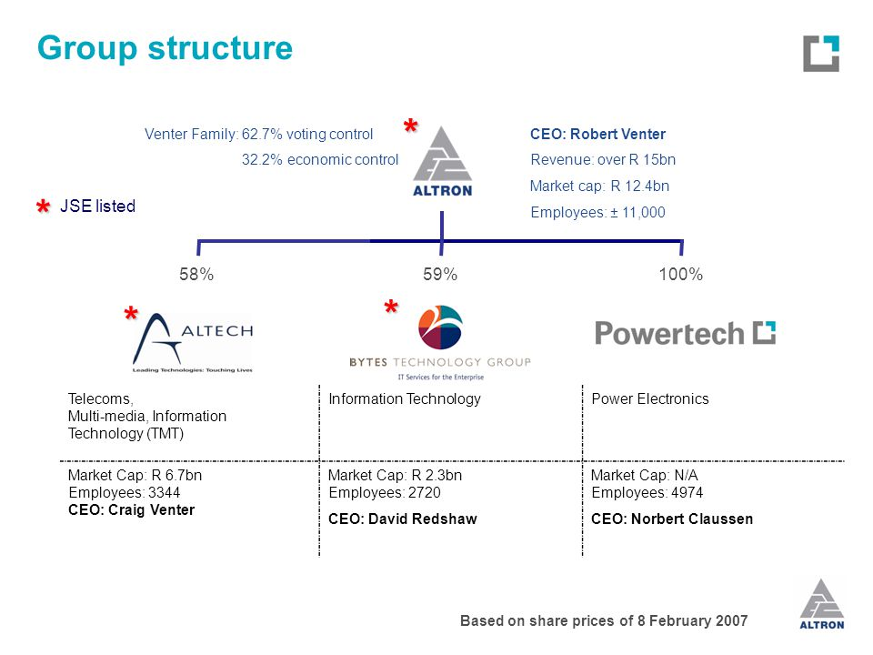 Group structure ** Telecoms, Multi-media, Information Technology (TMT) Information TechnologyPower Electronics Market Cap: R 6.7bn Employees: 3344 CEO: Craig Venter Market Cap: R 2.3bn Employees: 2720 CEO: David Redshaw Market Cap: N/A Employees: 4974 CEO: Norbert Claussen JSE listed * * CEO: Robert Venter Revenue: over R 15bn Market cap: R 12.4bn Employees: ± 11,000 Venter Family: 62.7% voting control 32.2% economic control Based on share prices of 8 February 2007 58%59%100% *