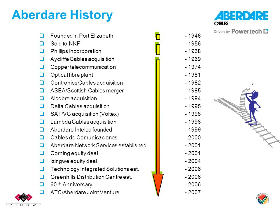 Aberdare History  Founded in Port Elizabeth- 1946  Sold to NKF- 1956  Phillips incorporation- 1968  Aycliffe Cables acquisition- 1969  Copper telecommunication- 1974  Optical fibre plant- 1981  Contronics Cables acquisition- 1982  ASEA/Scottish Cables merger- 1985  Alcobre acquisition - 1994  Delta Cables acquisition - 1995  SA PVC acquisition (Voltex)- 1998  Lambda Cables acquisition- 1998  Aberdare Intelec founded- 1999  Cables de Comunicaciones- 2000  Aberdare Network Services established- 2001  Corning equity deal - 2001  Izingwe equity deal- 2004  Technology Integrated Solutions est.- 2006  Greenhills Distribution Centre est.