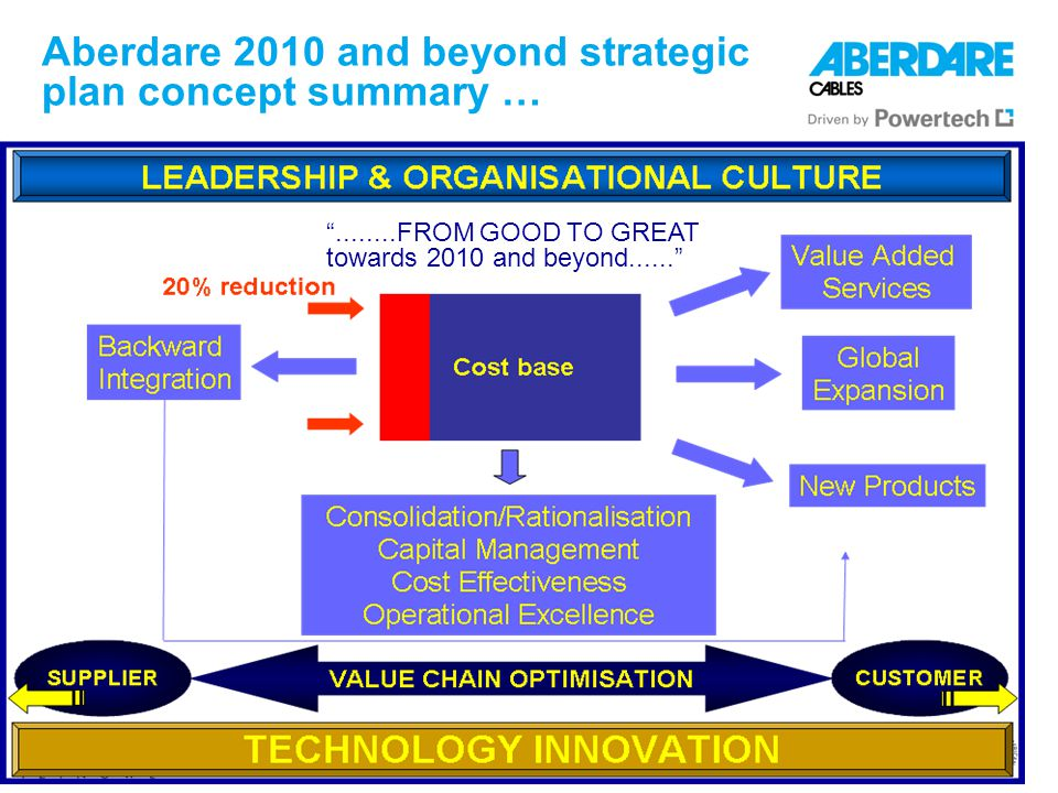 Aberdare 2010 and beyond strategic plan concept summary … ........FROM GOOD TO GREAT towards 2010 and beyond......