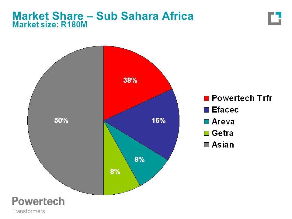 Market Share – Sub Sahara Africa Market size: R180M 38% 16% 8% 50%