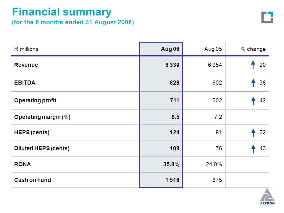 Financial summary (for the 6 months ended 31 August 2006) R millionsAug 06Aug 05% change Revenue8 3396 95420 EBITDA82860238 Operating profit71150242 Operating margin (%)8.57.2 HEPS (cents)1248152 Diluted HEPS (cents)1097643 RONA35.9%24.0% Cash on hand1 516875