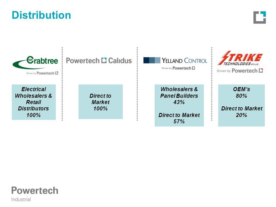 Direct to Market 100% Distribution Electrical Wholesalers & Retail Distributors 100% Wholesalers & Panel Builders 43% Direct to Market 57% OEM's 80% Direct to Market 20%