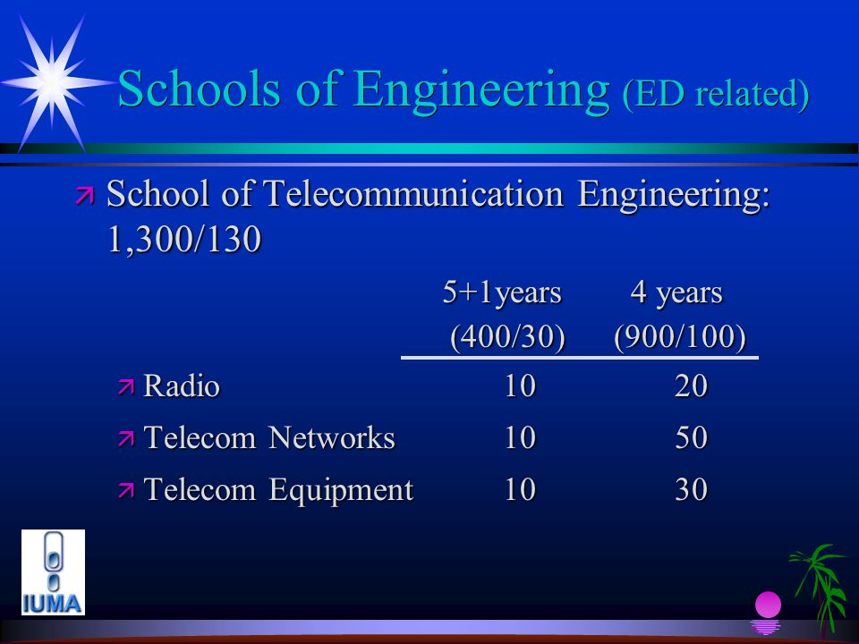 Schools of Engineering (ED related) ä School of Telecommunication Engineering: 1,300/130 5+1years 4 years 5+1years 4 years (400/30) (900/100) (400/30) (900/100) ä Radio1020 ä Telecom Networks1050 ä Telecom Equipment1030