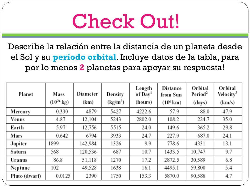 Describe la relación entre la distancia de un planeta desde el Sol y su período orbital.