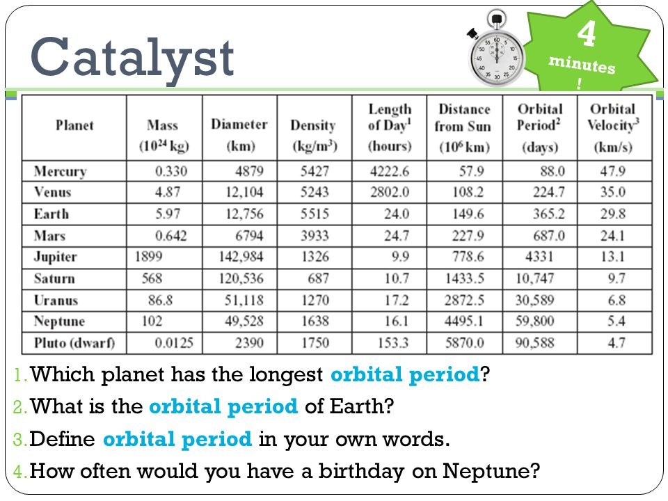 Catalyst 1. Which planet has the longest orbital period.