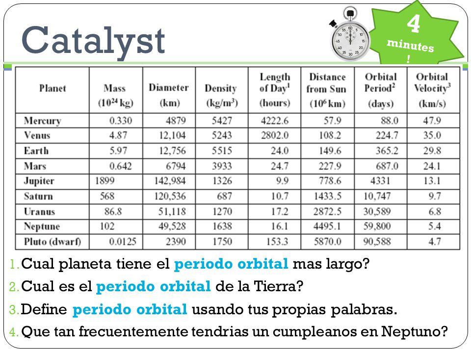 Catalyst 4 minutes . 1. Cual planeta tiene el periodo orbital mas largo.