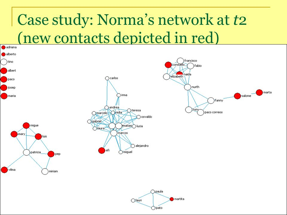 Case study: Norma's network at t2 (new contacts depicted in red)