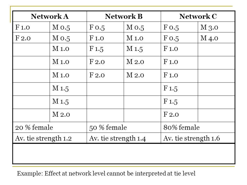 Network ANetwork BNetwork C F 1.0M 0.5F 0.5M 0.5F 0.5M 3.0 F 2.0M 0.5F 1.0M 1.0F 0.5M 4.0 M 1.0F 1.5M 1.5F 1.0 M 1.0F 2.0M 2.0F 1.0 M 1.0F 2.0M 2.0F 1.0 M 1.5F 1.5 M 1.5F 1.5 M 2.0F 2.0 20 % female50 % female80% female Av.