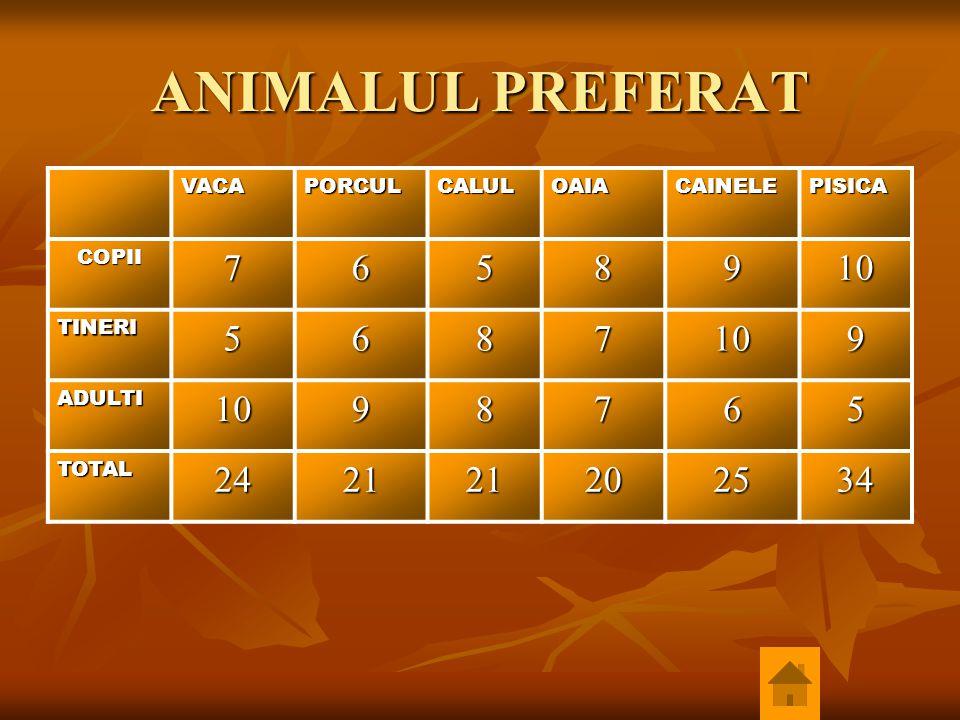ANIMALUL PREFERAT VACAPORCULCALULOAIACAINELEPISICA COPII7658910 TINERI5687109 ADULTI1098765 TOTAL242121202534