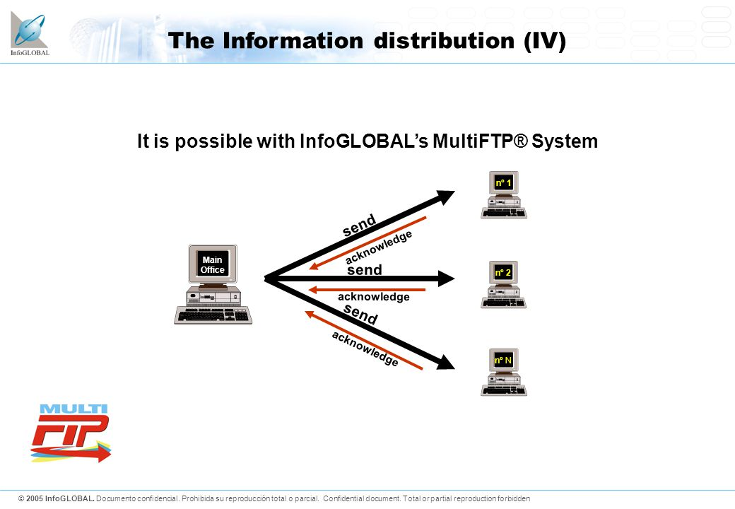 © 2005 InfoGLOBAL.Documento confidencial. Prohibida su reproducción total o parcial.