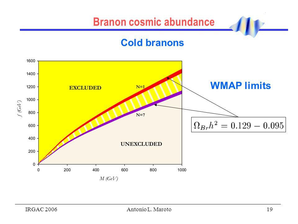 IRGAC 2006Antonio L. Maroto19 Branon cosmic abundance Cold branons WMAP limits