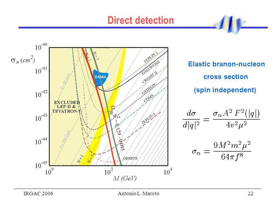 IRGAC 2006Antonio L. Maroto22 Direct detection Elastic branon-nucleon cross section (spin independent)