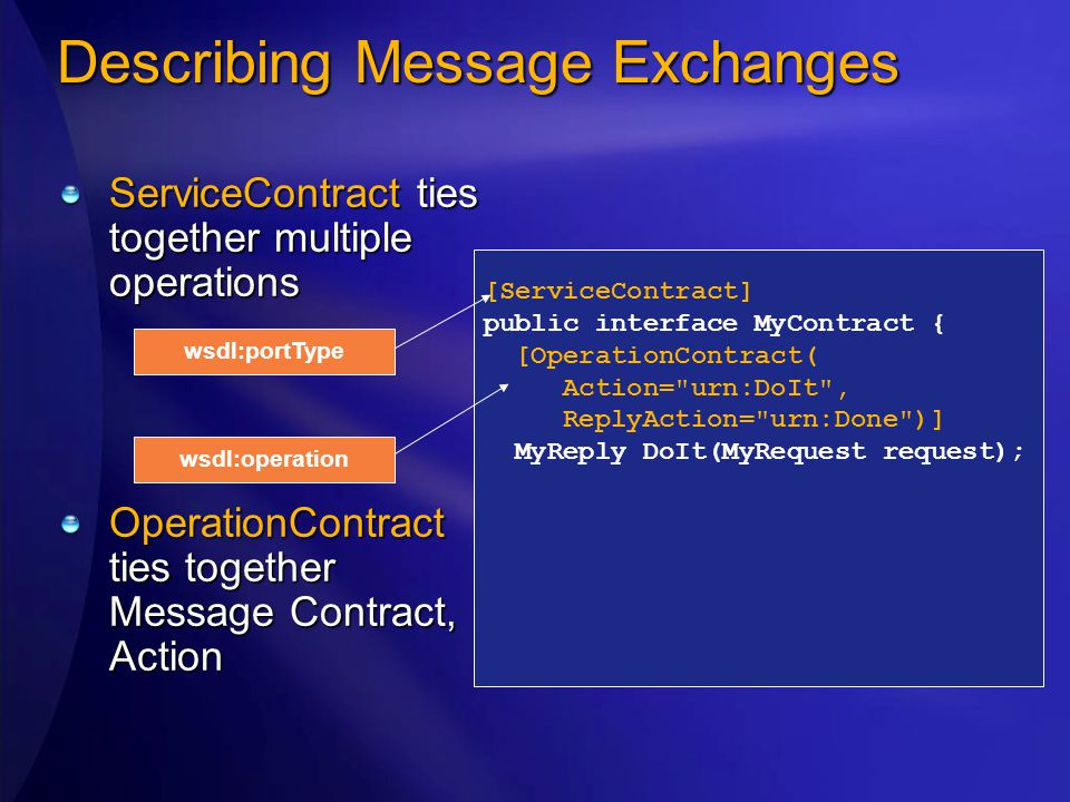 ServiceContract ties together multiple operations OperationContract ties together Message Contract, Action Describing Message Exchanges [ServiceContra