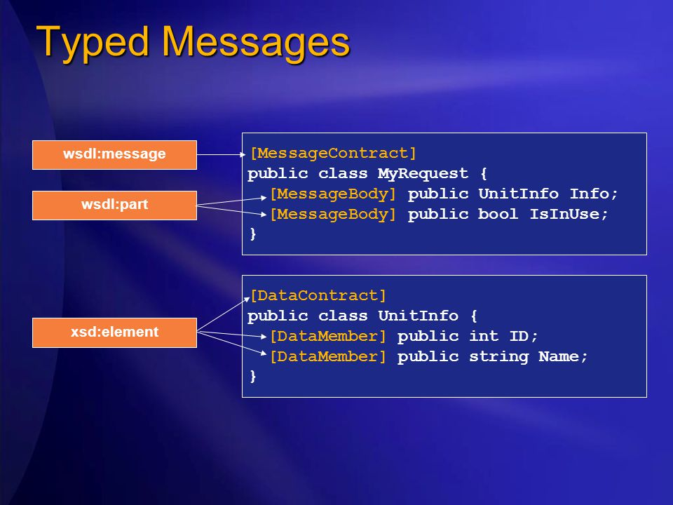 Typed Messages [MessageContract] public class MyRequest { [MessageBody] public UnitInfo Info; [MessageBody] public bool IsInUse; } [DataContract] public class UnitInfo { [DataMember] public int ID; [DataMember] public string Name; } wsdl:message wsdl:part xsd:element