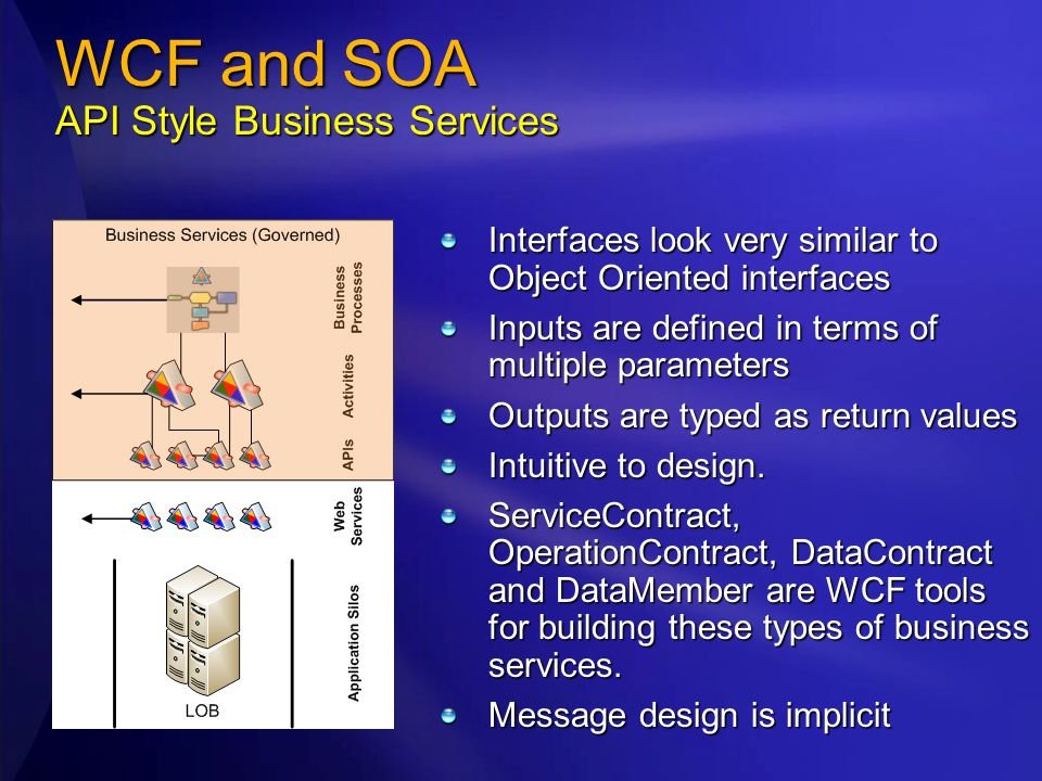 WCF and SOA API Style Business Services Interfaces look very similar to Object Oriented interfaces Inputs are defined in terms of multiple parameters Outputs are typed as return values Intuitive to design.