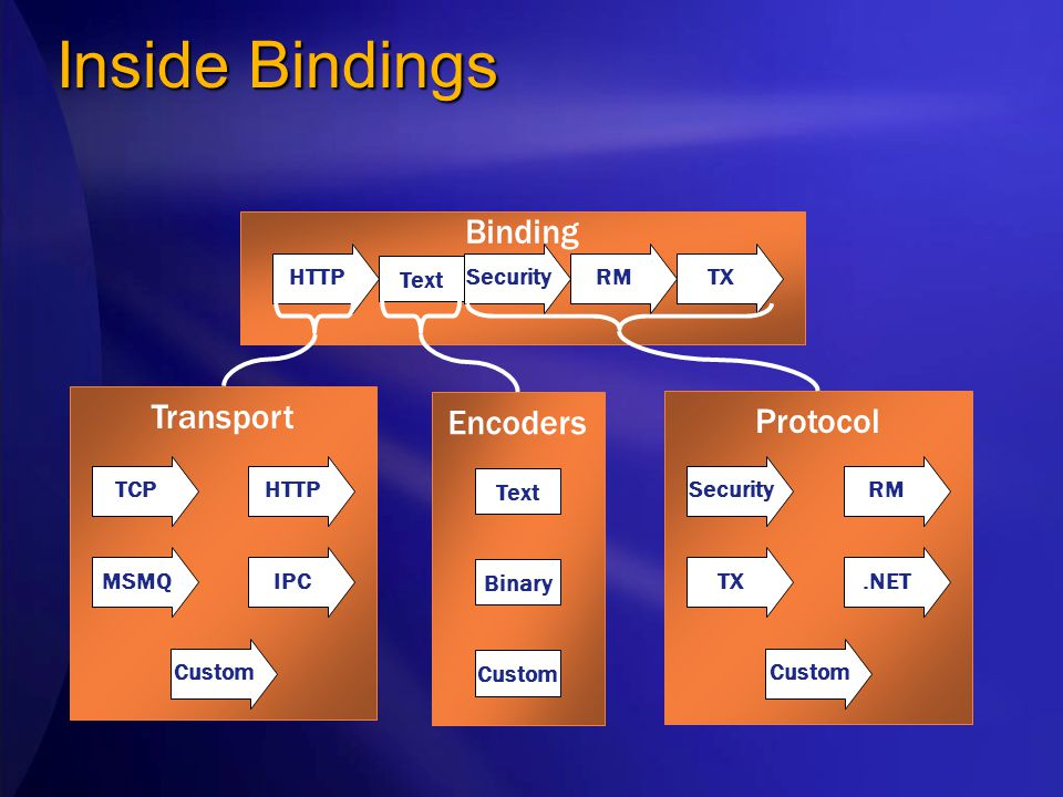 Inside Bindings Transport IPCMSMQ Custom TCPHTTP Protocol Encoders Binary Text Custom.NETTX Custom SecurityRM Binding HTTP Text TXSecurityRM