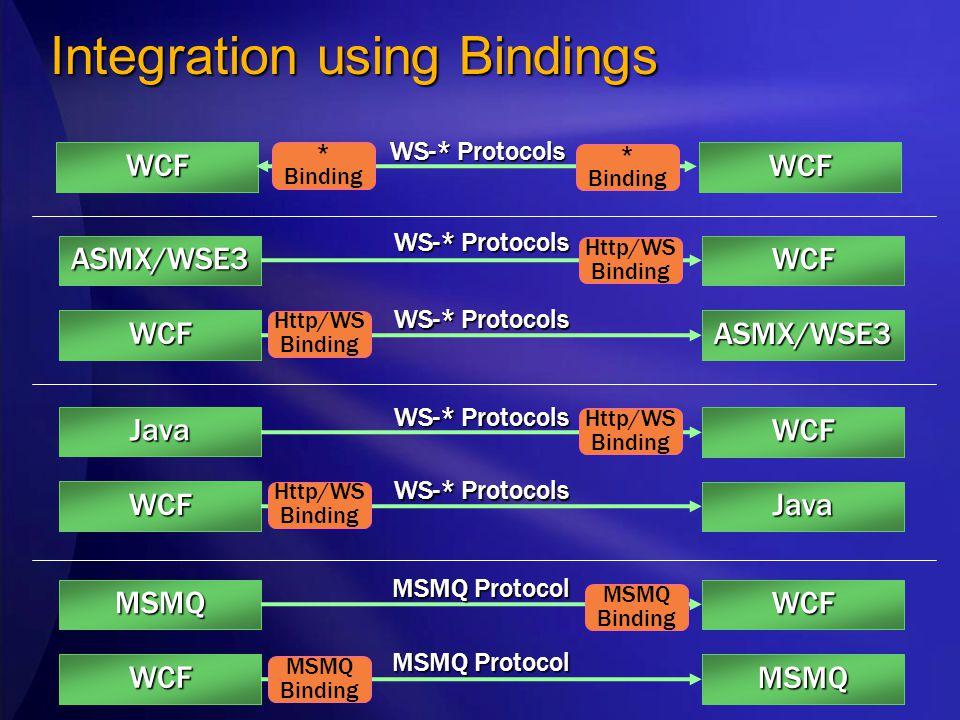 ASMX/WSE3 WCF WCF ASMX/WSE3 Integration using Bindings MSMQ WCF WCF MSMQ WS-* Protocols MSMQ Protocol MSMQ Binding Http/WS Binding Java WCF WCF Java WS-* Protocols Http/WS Binding WCF WCF WS-* Protocols * Binding