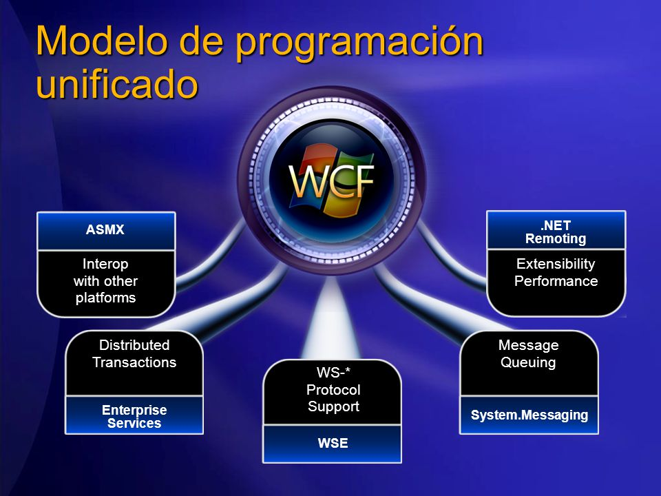 Interop with other platforms ASMX DistributedTransactions Enterprise Services WS-*ProtocolSupport WSE MessageQueuing System.Messaging ExtensibilityPer