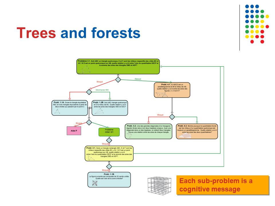 Trees and forests Each sub-problem is a cognitive message