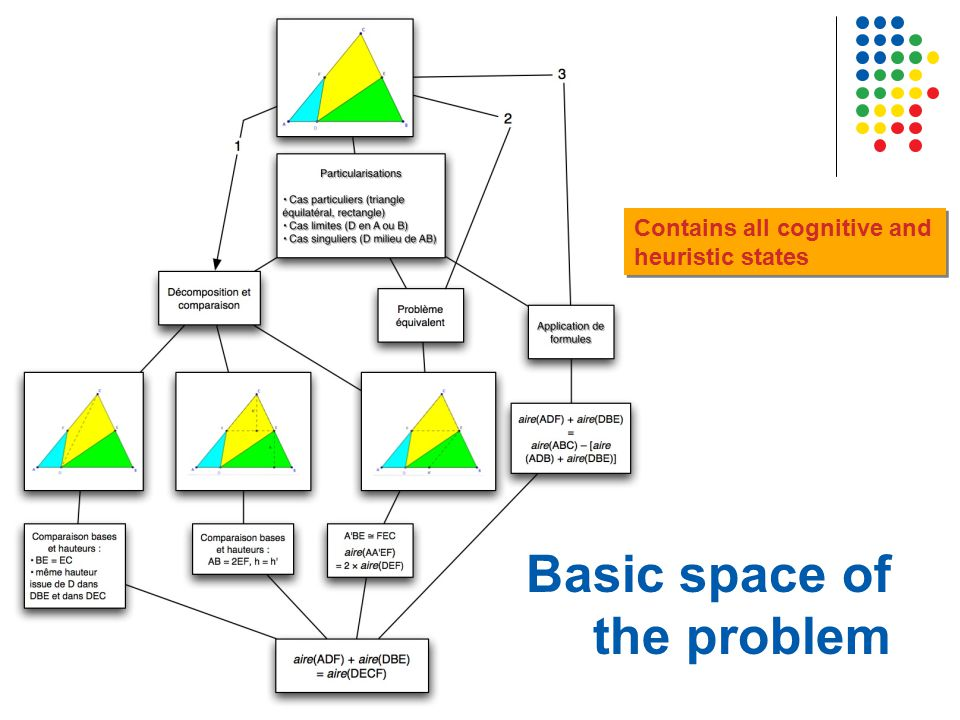 Basic space of the problem Contains all cognitive and heuristic states