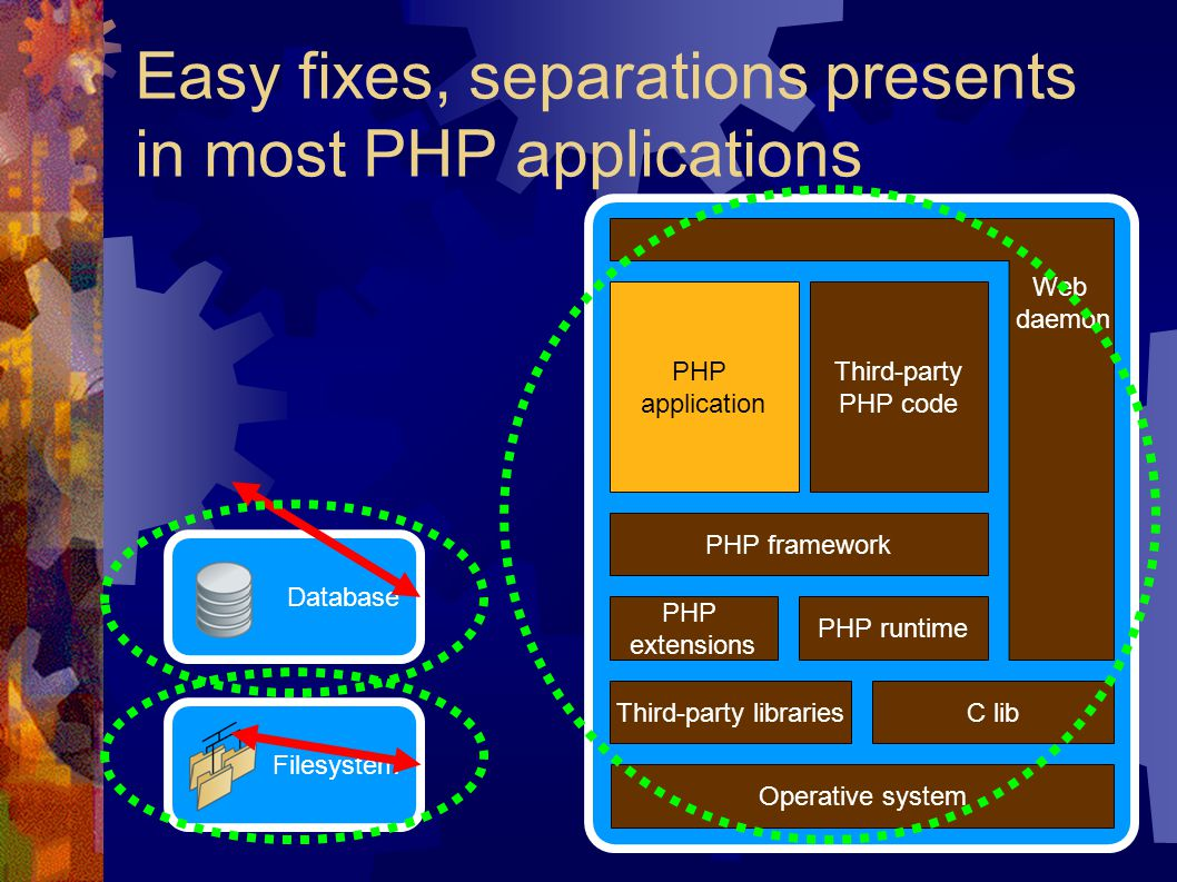 Easy fixes, separations presents in most PHP applications FilesystemDatabase PHP application PHP framework Third-party PHP code PHP runtime C libThird-party libraries PHP extensions Operative system Web daemon