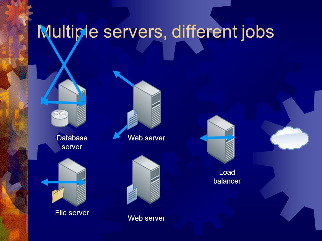 Multiple servers, different jobs Database server File server Web server Load balancer