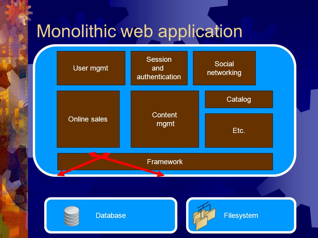 Monolithic web application User mgmt Session and authentication Catalog Content mgmt Social networking Online sales Etc.