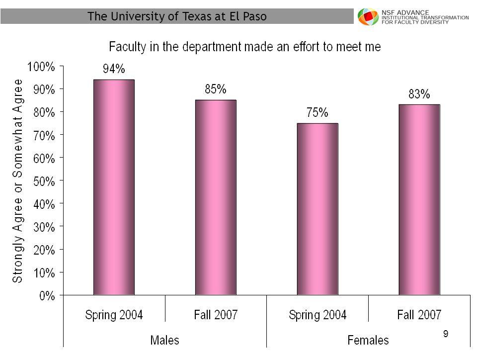 The University of Texas at El Paso 40
