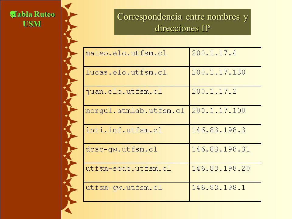  Tabla Ruteo USM Correspondencia entre nombres y direcciones IP