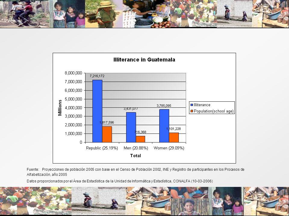 Fuente: Proyecciones de población 2005 con base en el Censo de Población 2002, INE y Registro de participantes en los Procesos de Alfabetización, año