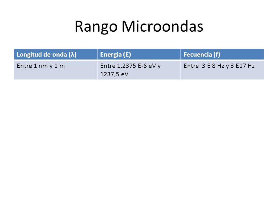 Rango Microondas Longitud de onda (λ)Energia (E)Fecuencia (f) Entre 1 nm y 1 mEntre 1,2375 E-6 eV y 1237,5 eV Entre 3 E 8 Hz y 3 E17 Hz