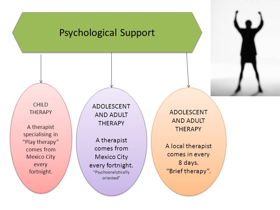 Psychological Support CHILD THERAPY A therapist specialising in Play therapy comes from Mexico City every fortnight.