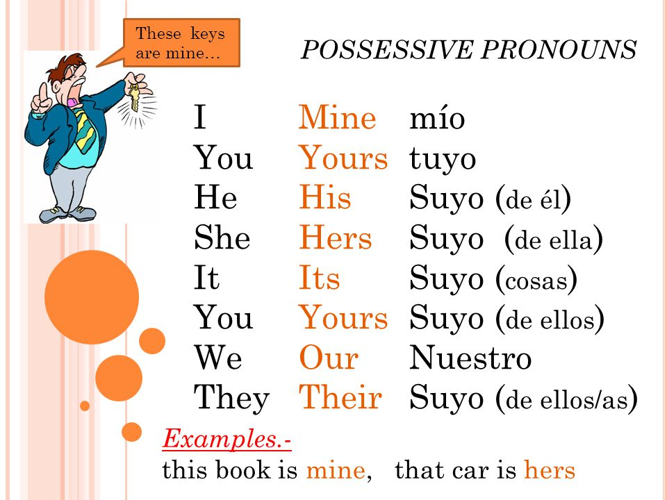 I You He She It You We They Mine Yours His Hers Its Yours Our Their mío tuyo Suyo ( de él ) Suyo ( de ella ) Suyo ( cosas ) Suyo ( de ellos ) Nuestro Suyo ( de ellos/as ) POSSESSIVE PRONOUNS Examples.- this book is mine, that car is hers These keys are mine…