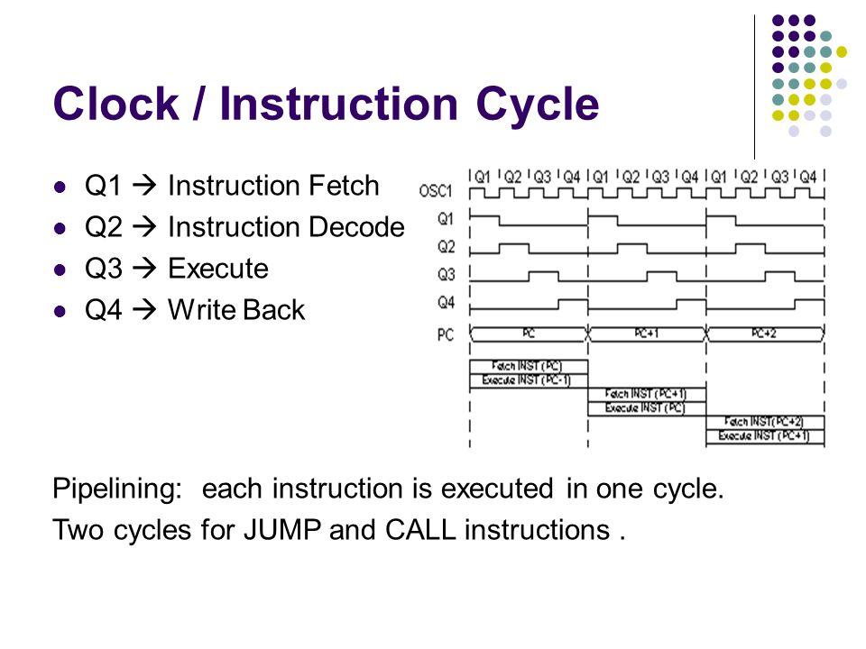 Clock / Instruction Cycle Q1  Instruction Fetch Q2  Instruction Decode Q3  Execute Q4  Write Back Pipelining: each instruction is executed in one cycle.