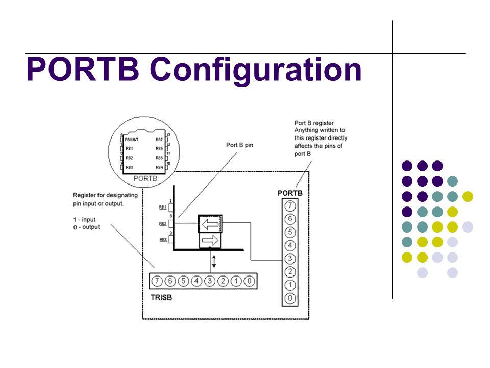 PORTB Configuration