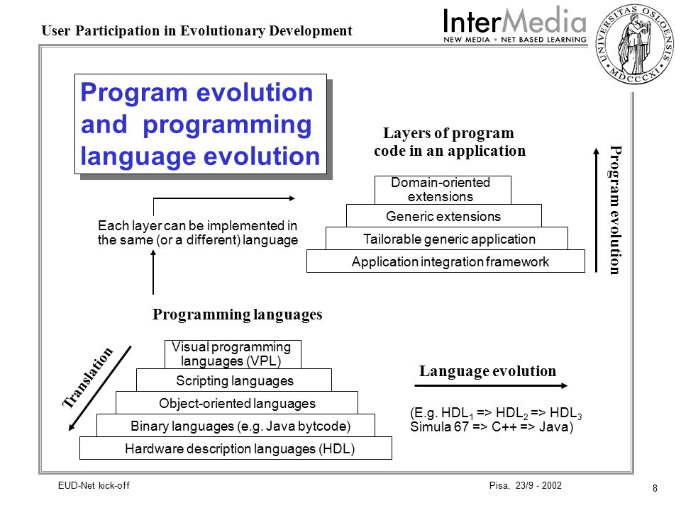 8 User Participation in Evolutionary Development Pisa, 23/9 - 2002EUD-Net kick-off Program evolution and programming language evolution Layers of program code in an application Programming languages Domain-oriented extensions Generic extensions Tailorable generic application Application integration framework Visual programming languages (VPL) Scripting languages Object-oriented languages Binary languages (e.g.