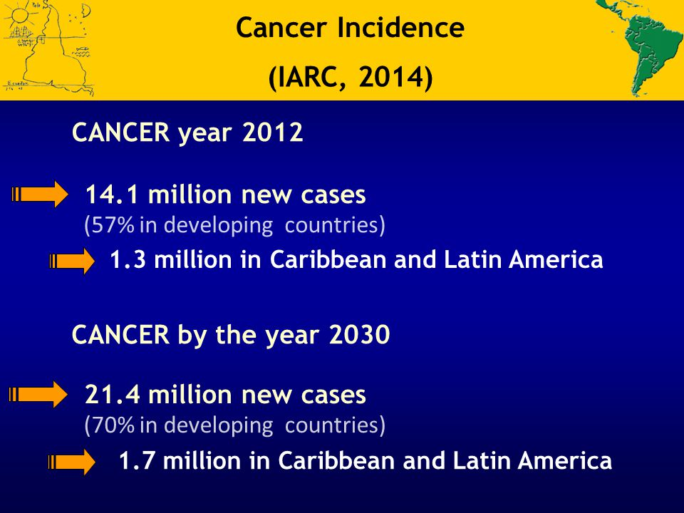 Cancer Incidence (IARC, 2014) CANCER year 2012 14.1 million new cases (57% in developing countries) 1.3 million in Caribbean and Latin America CANCER