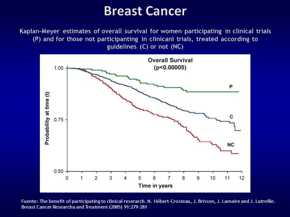 Fuente: The benefit of participating to clinical reserarch. N. Hébert-Crosteau, J. Brisson, J. Lamaire and J. Latreille. Breast Cancer Researcha and T