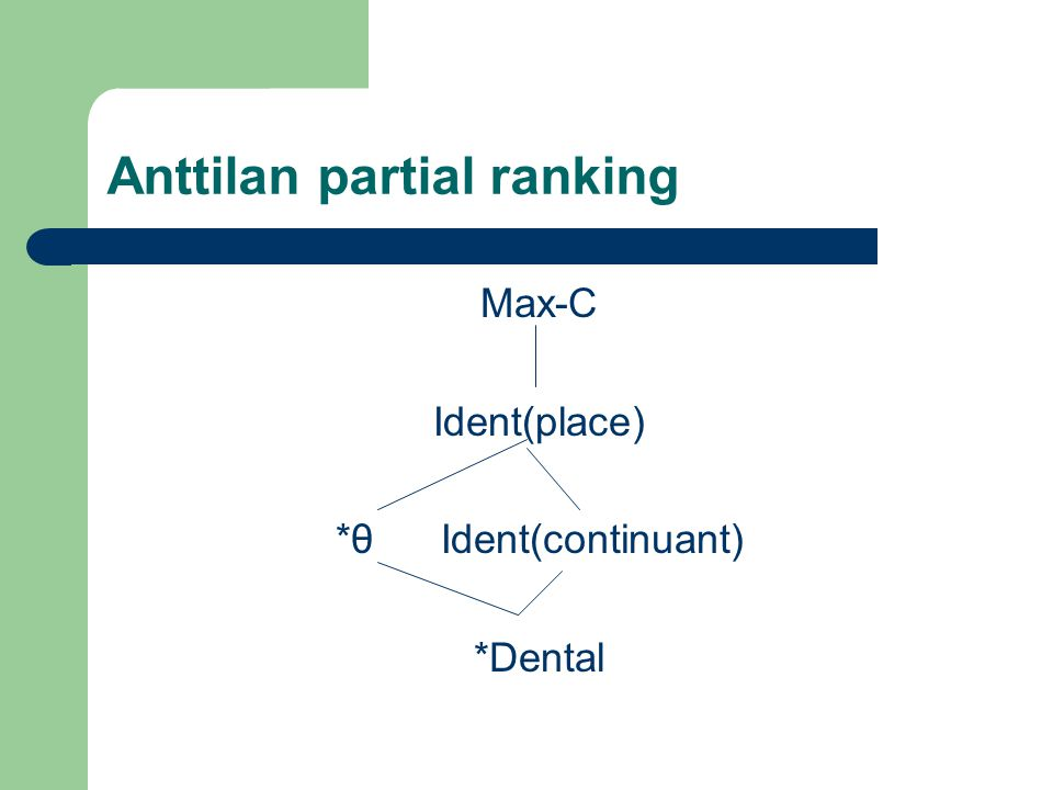 Anttilan partial ranking Max-C Ident(place) *θIdent(continuant) *Dental