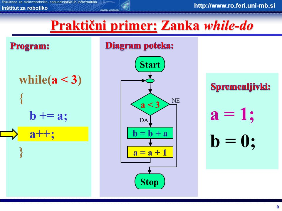 6 http://www.ro.feri.uni-mb.si Praktični primer: Zanka while-do while(a < 3) { b += a; a++; } Start a < 3 b = b + a Stop DA NE a = a + 1 a = 1; b = 0;