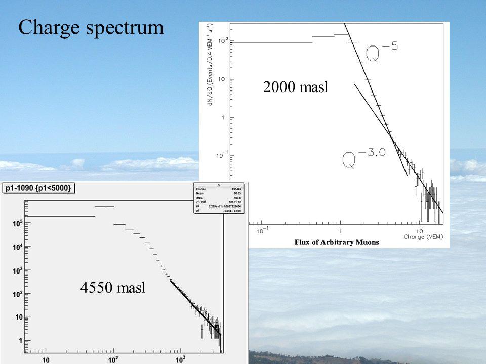 Charge spectrum 2000 masl 4550 masl