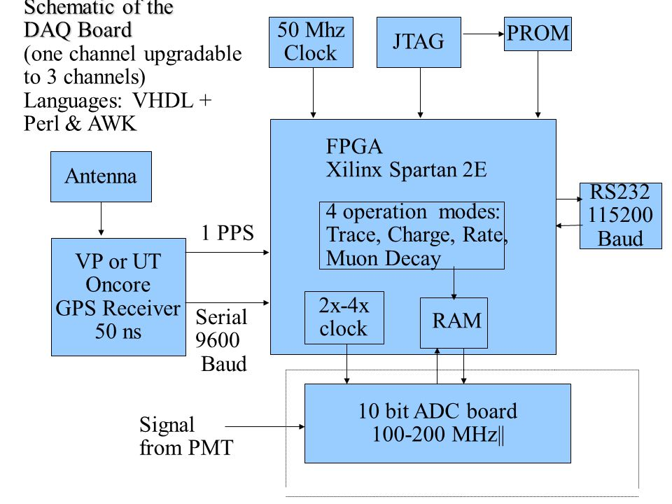 FPGA Xilinx Spartan 2E JTAG 50 Mhz Clock VP or UT Oncore GPS Receiver 50 ns Antenna 1 PPS Serial 9600 Baud PROM 4 operation modes: Trace, Charge, Rate, Muon Decay RAM 10 bit ADC board 100-200 MHz|| Schematic of the DAQ Board (one channel upgradable to 3 channels) Languages: VHDL + Perl & AWK RS232 115200 Baud 2x-4x clock Signal from PMT