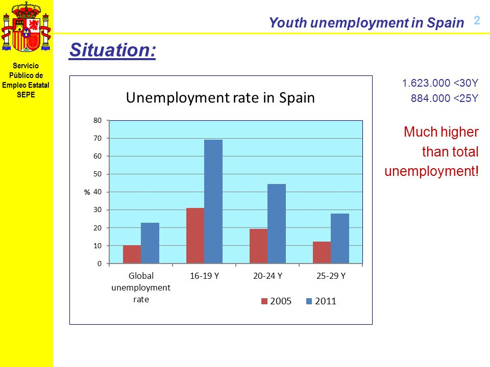 Servicio Público de Empleo Estatal SEPE Youth unemployment in Spain 2 Situation: 1.623.000 <30Y 884.000 <25Y Much higher than total unemployment!