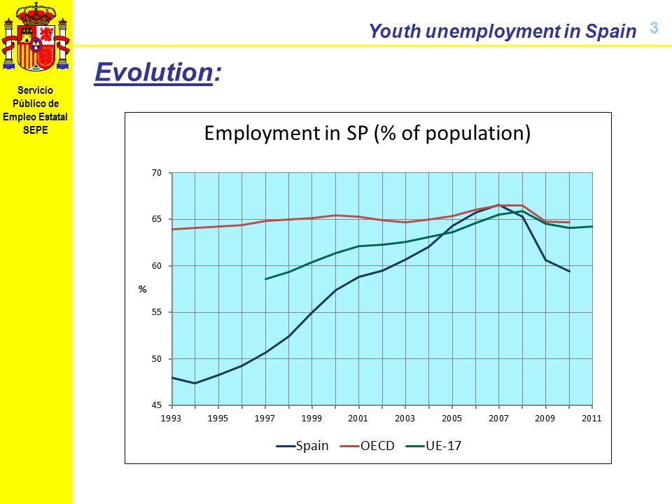 Servicio Público de Empleo Estatal SEPE Youth unemployment in Spain 3 Evolution: