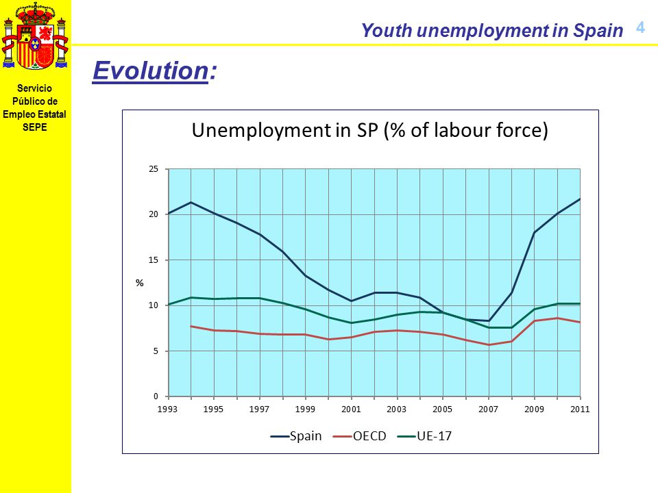 Servicio Público de Empleo Estatal SEPE Youth unemployment in Spain 4 Evolution: