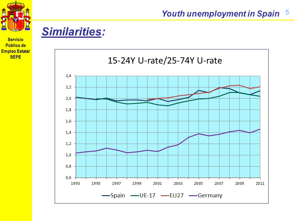 Servicio Público de Empleo Estatal SEPE Youth unemployment in Spain 6 Therefore: It is very high (x2,5) It has been so for a very long time (>40 Y) Very sensible to the economic cycle Difference with overall unemployment  to other countries (similar causes or just similar effects?)